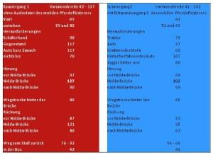 Ergebnisse der beiden Spaziergänge im Vergleich